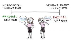 incremental innovation
